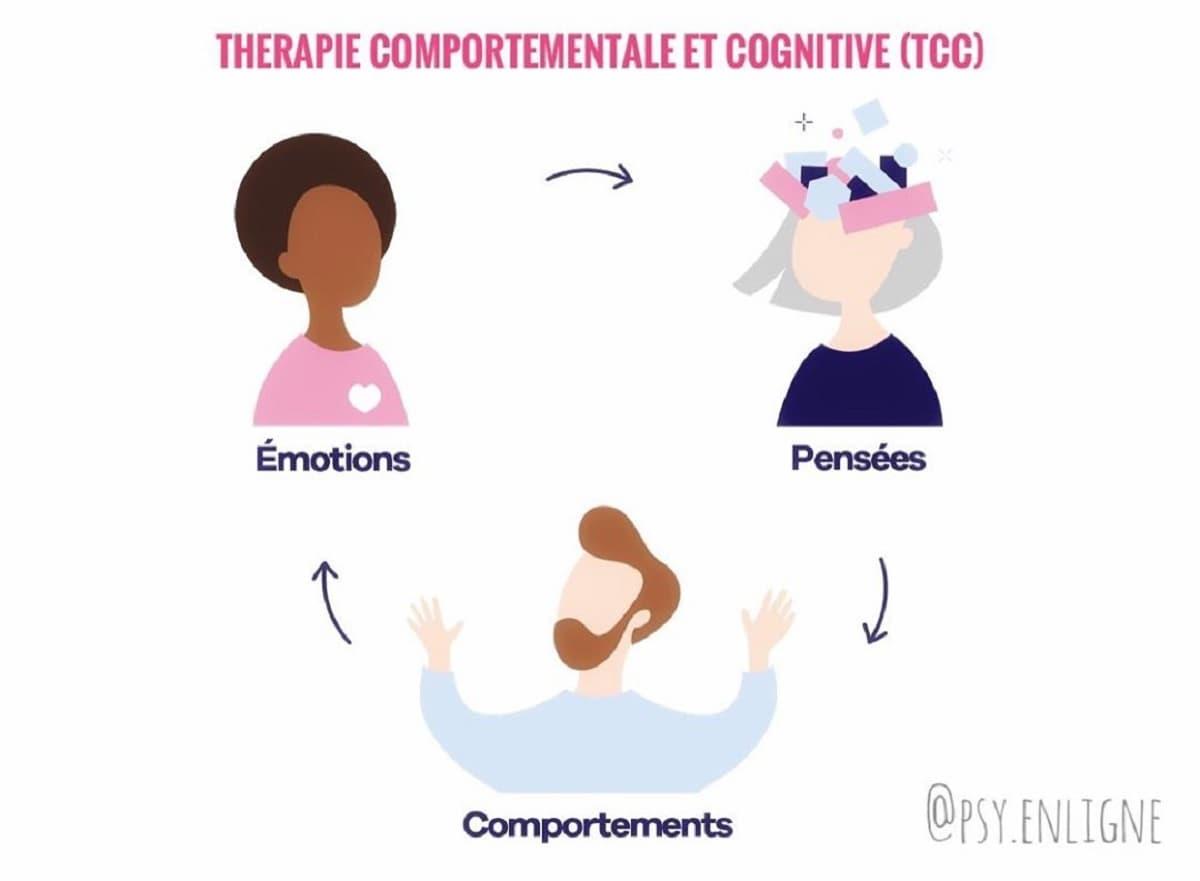 TCC - Thérapies Cognitives Comportementales